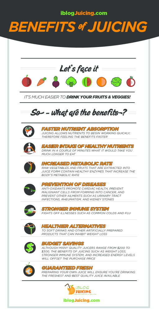 Benefits of Juicing Infographic - iblogjuicing.com
